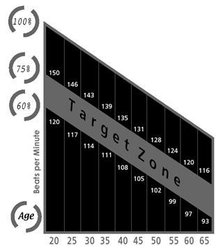 Pulzus célzóna grafikon